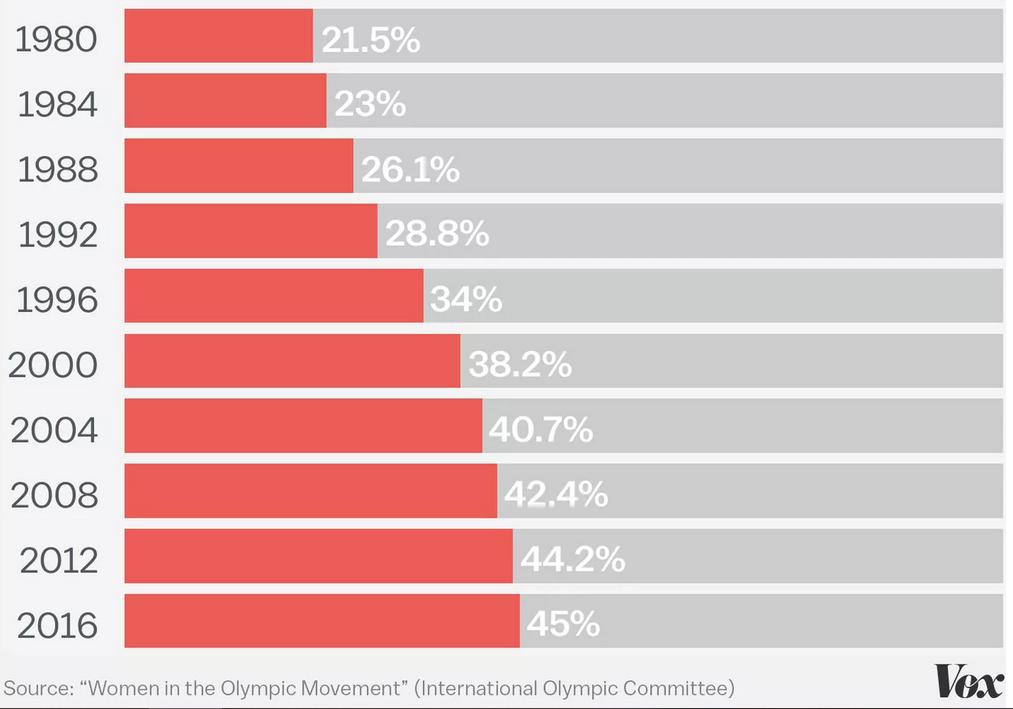 אחוז הנשים המשתתפות באולימפיאדה